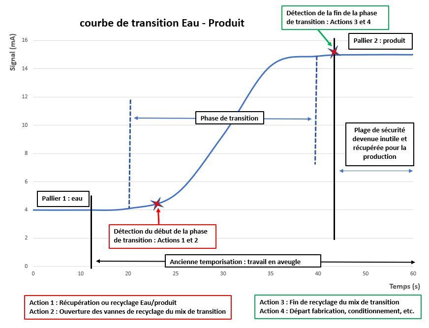 courbe transition eau-produit